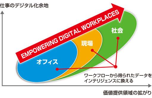 画像:図④ EMPOWERING DIGITAL WORKPLACES