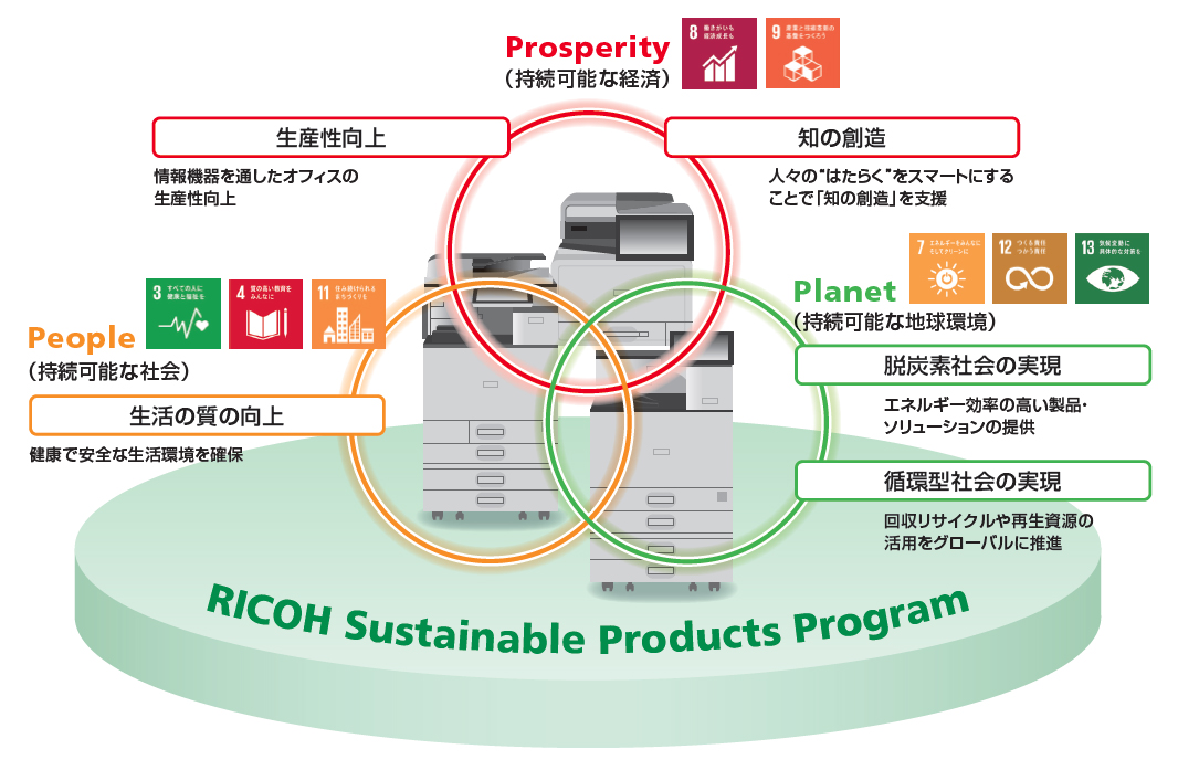 画像:RICOH Sustainable Products Program
