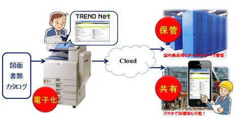 「TREND Net for imagio」の概念図