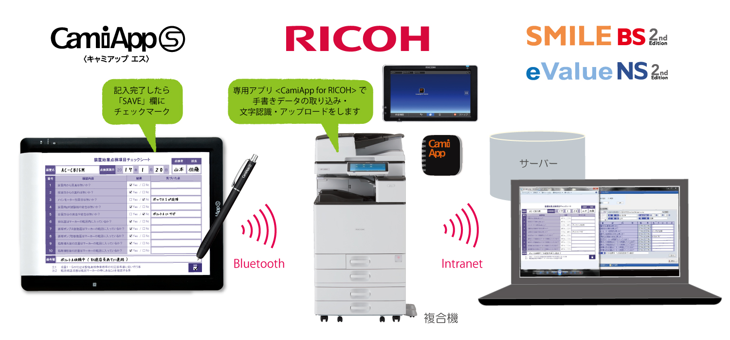 CamiApp for RICOH