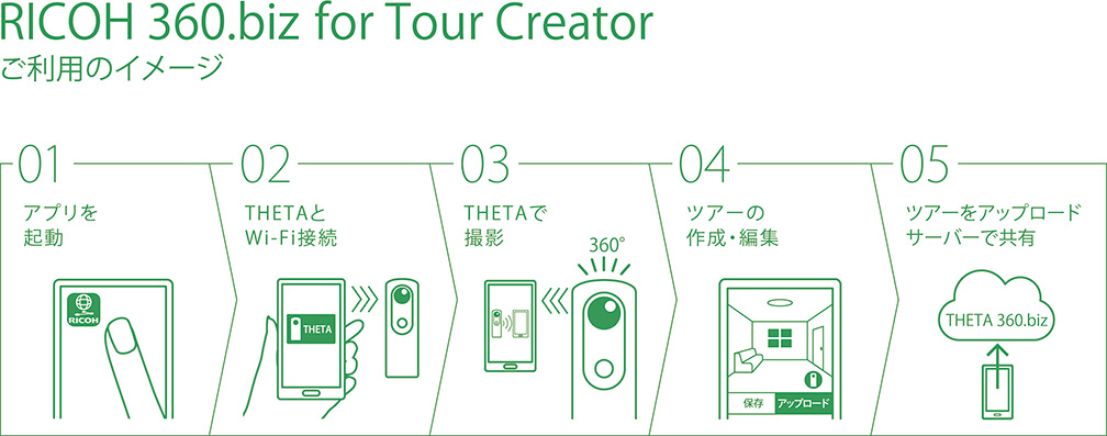 RICOH 360.biz for Tour Creator ご利用のイメージ