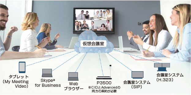 RICOH Unified Communication System Advanced
